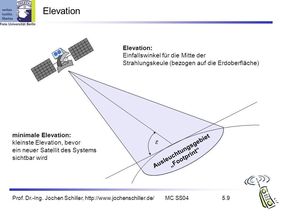 Elevation e Elevation: Einfallswinkel für die Mitte der