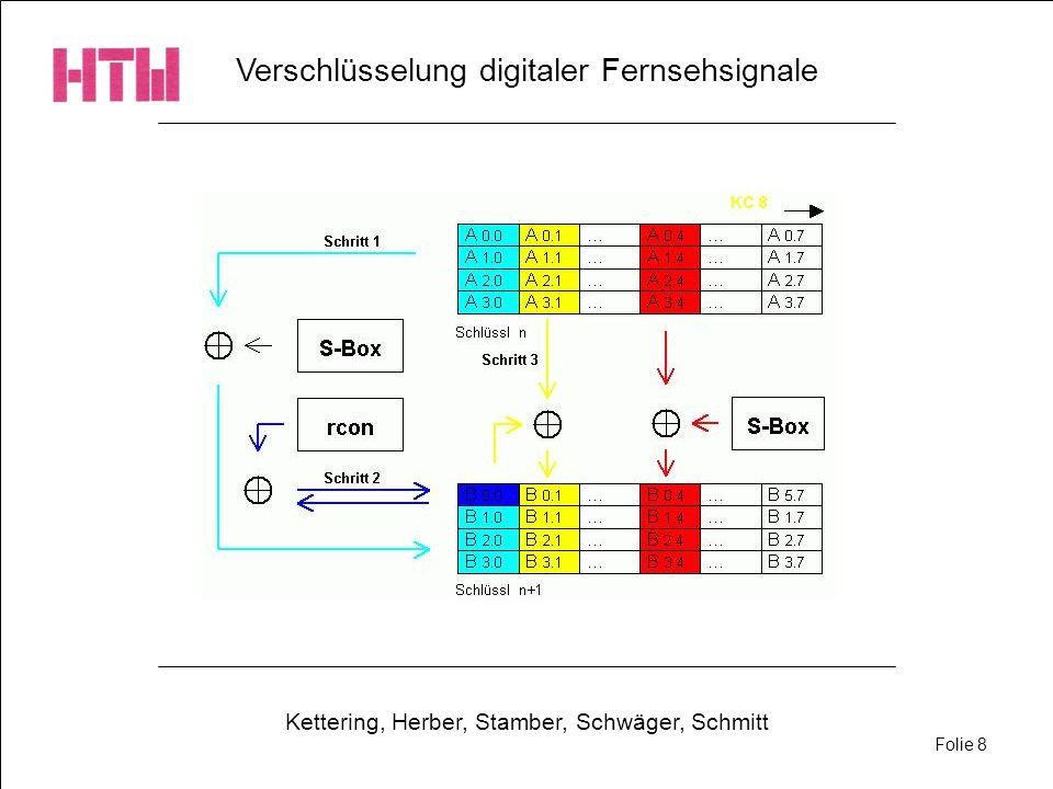Verschlüsselung digitaler Fernsehsignale