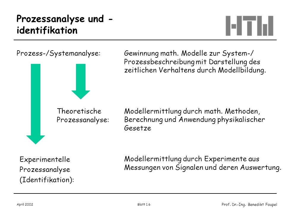 Prozessanalyse und -identifikation