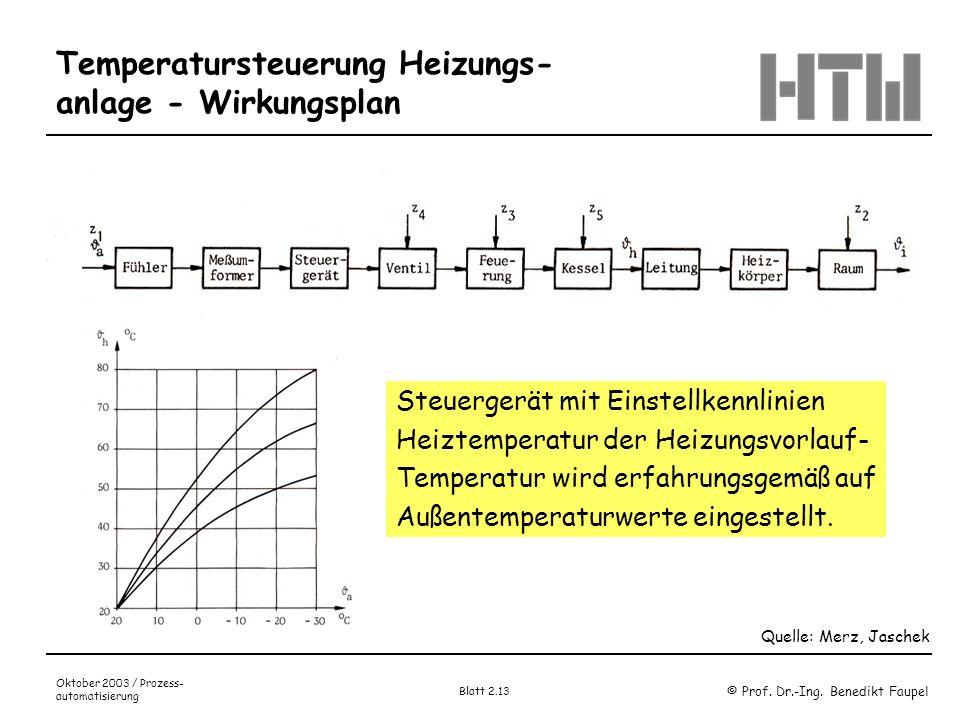 Temperatursteuerung Heizungs- anlage - Wirkungsplan