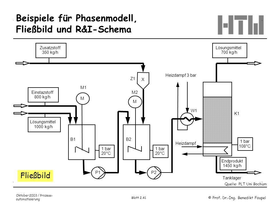 Beispiele für Phasenmodell, Fließbild und R&I-Schema