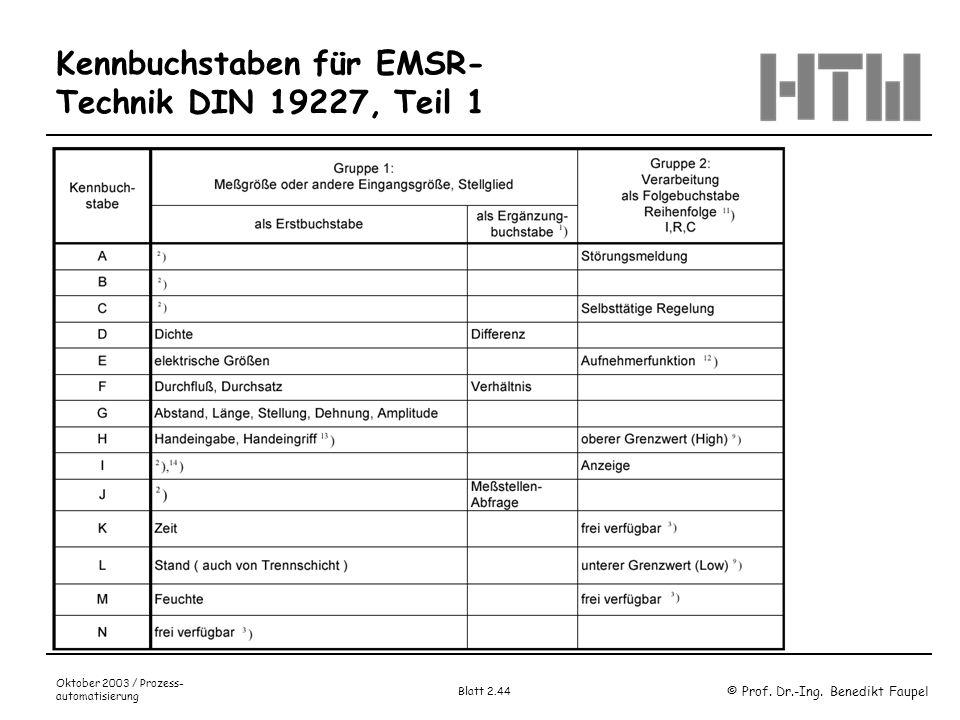 Kennbuchstaben für EMSR-Technik DIN 19227, Teil 1