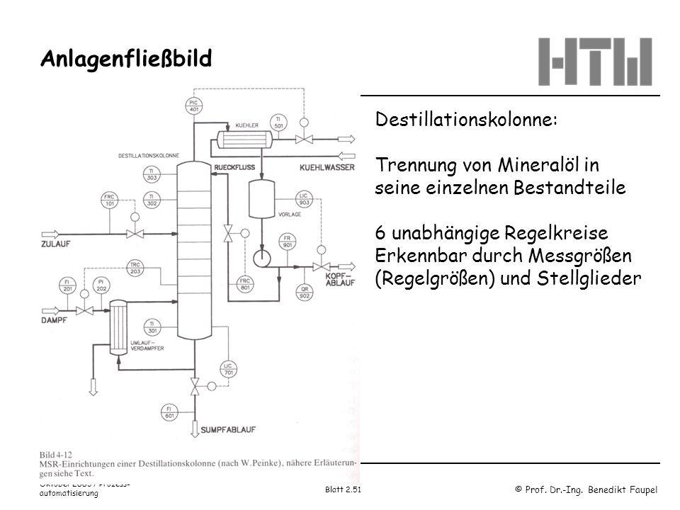 Anlagenfließbild Destillationskolonne: