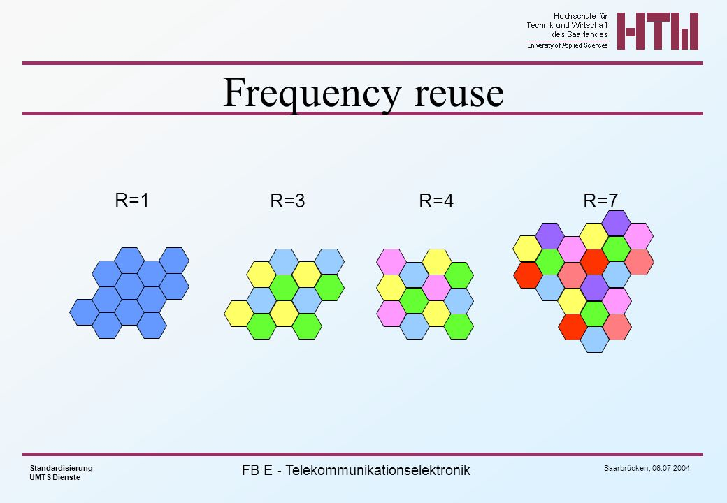 Frequency reuse R=1 R=3 R=4 R=7