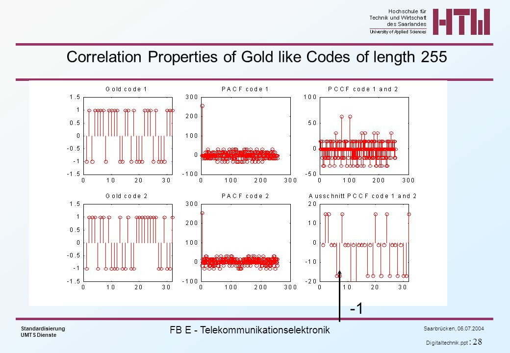 Correlation Properties of Gold like Codes of length 255