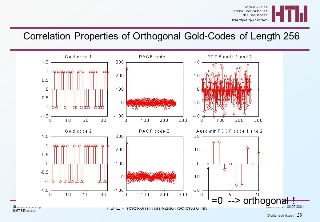 Correlation Properties of Orthogonal Gold-Codes of Length 256