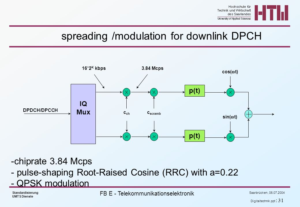 spreading /modulation for downlink DPCH