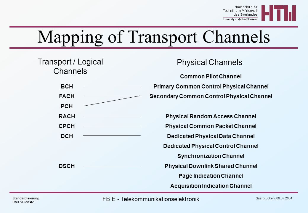 Mapping of Transport Channels