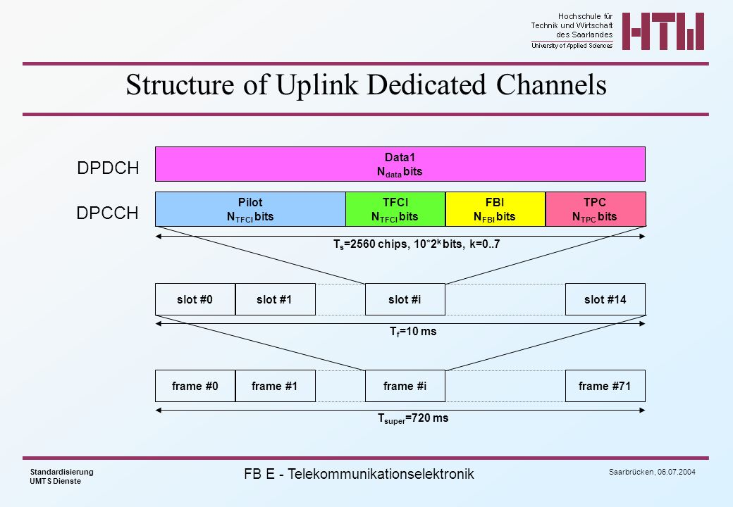 Structure of Uplink Dedicated Channels