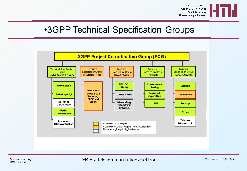 3GPP Technical Specification Groups