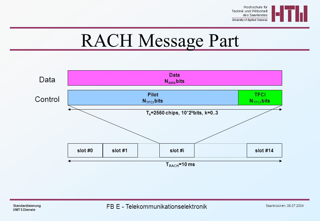 RACH Message Part Data Control Pilot NTFCI bits TFCI Ndata bits