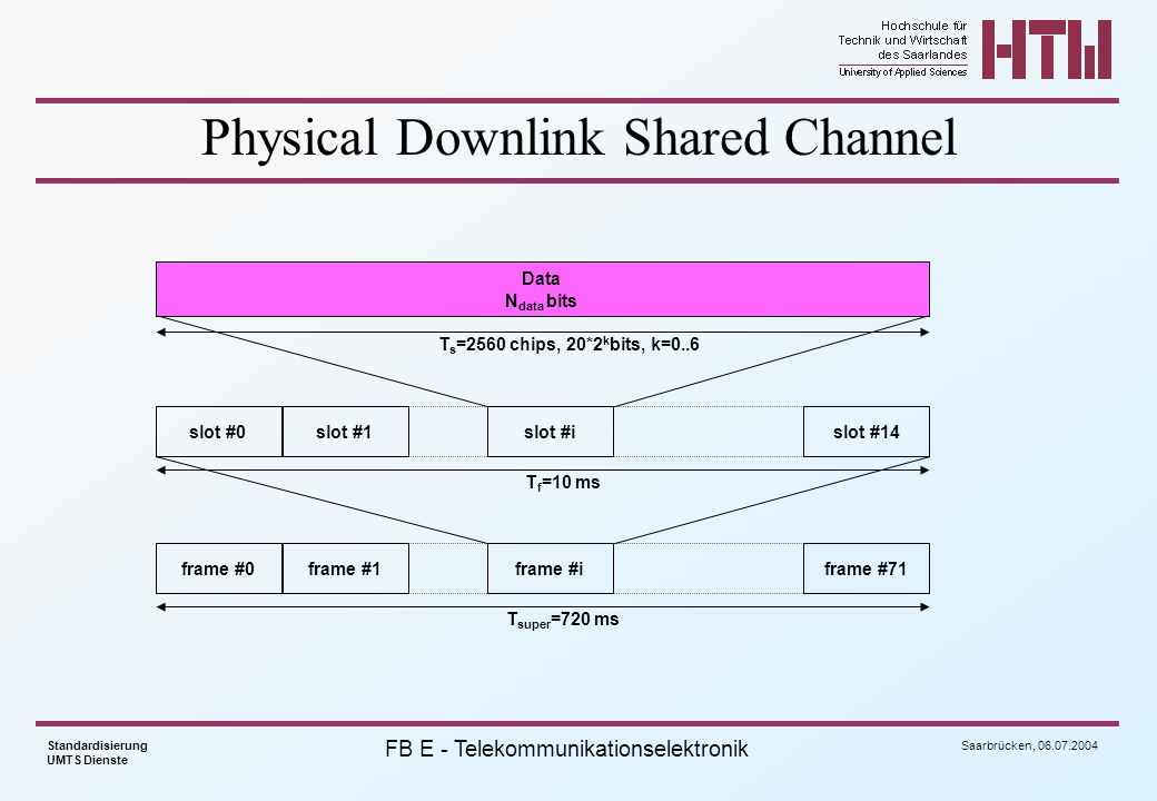 Physical Downlink Shared Channel