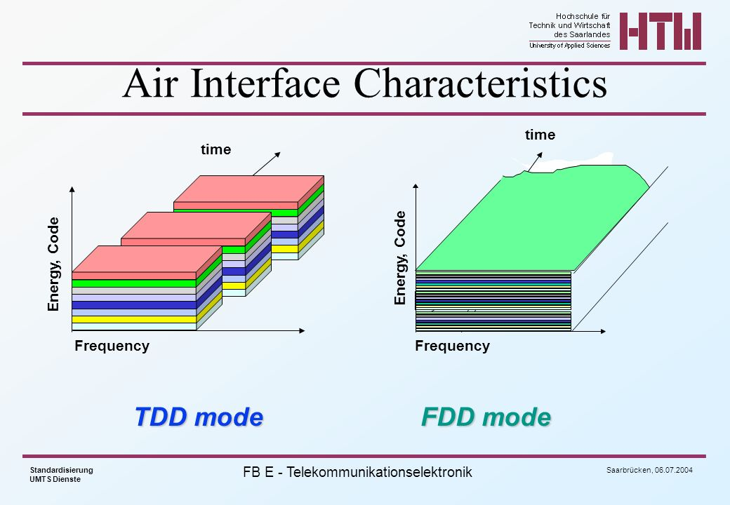 Air Interface Characteristics