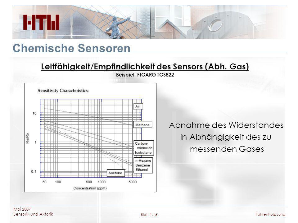 Leitfähigkeit/Empfindlichkeit des Sensors (Abh. Gas)