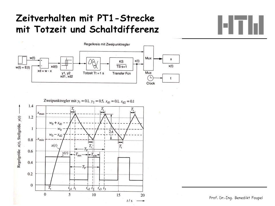 Zeitverhalten mit PT1-Strecke mit Totzeit und Schaltdifferenz