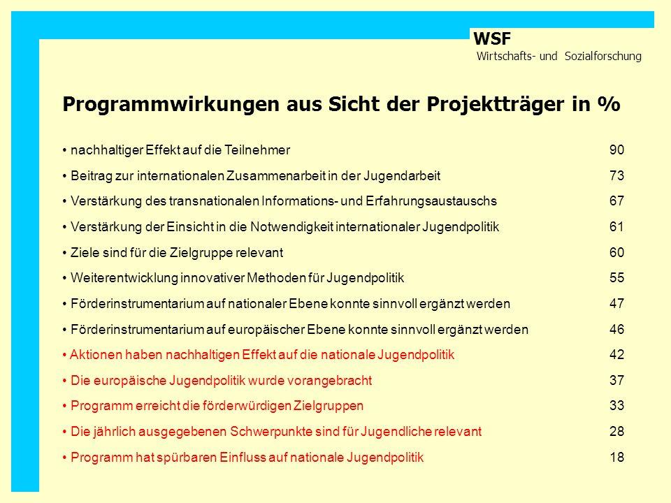 Programmwirkungen aus Sicht der Projektträger in %