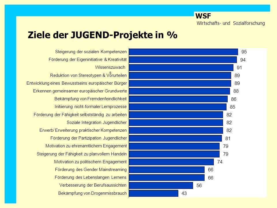 Ziele der JUGEND-Projekte in %