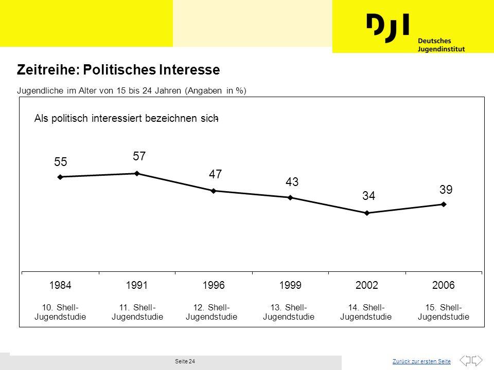 Zeitreihe: Politisches Interesse