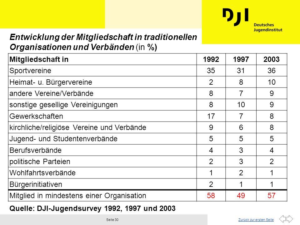 Entwicklung der Mitgliedschaft in traditionellen Organisationen und Verbänden (in %)