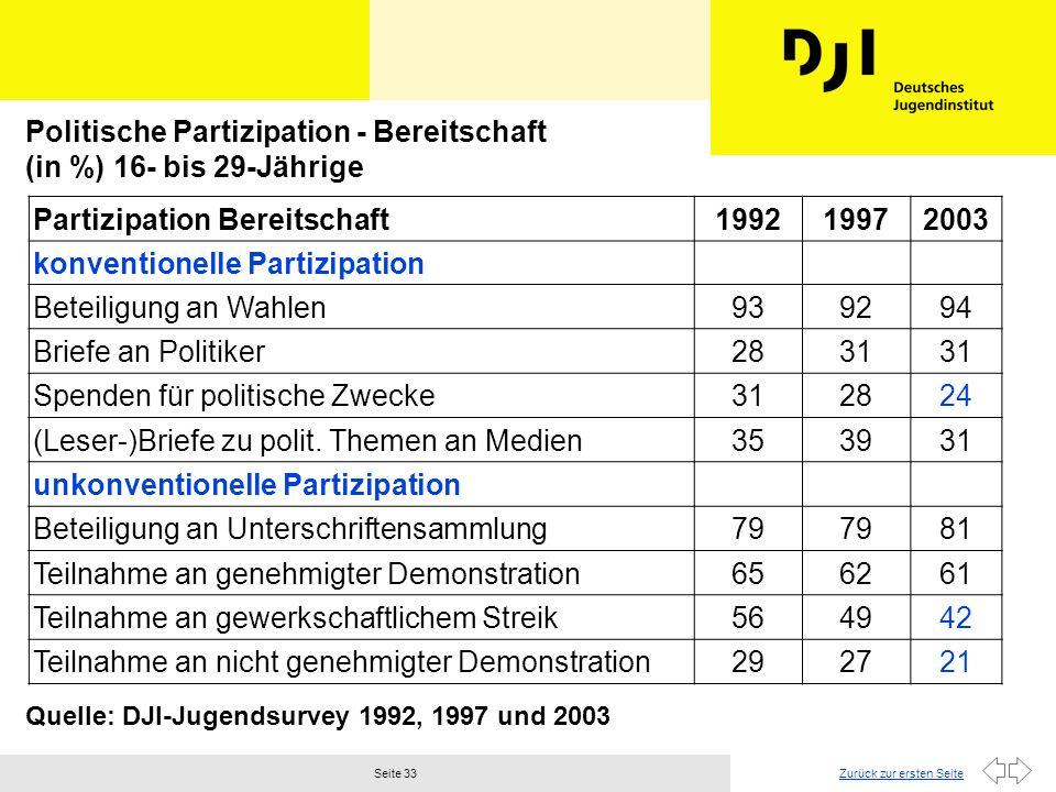 Politische Partizipation - Bereitschaft (in %) 16- bis 29-Jährige