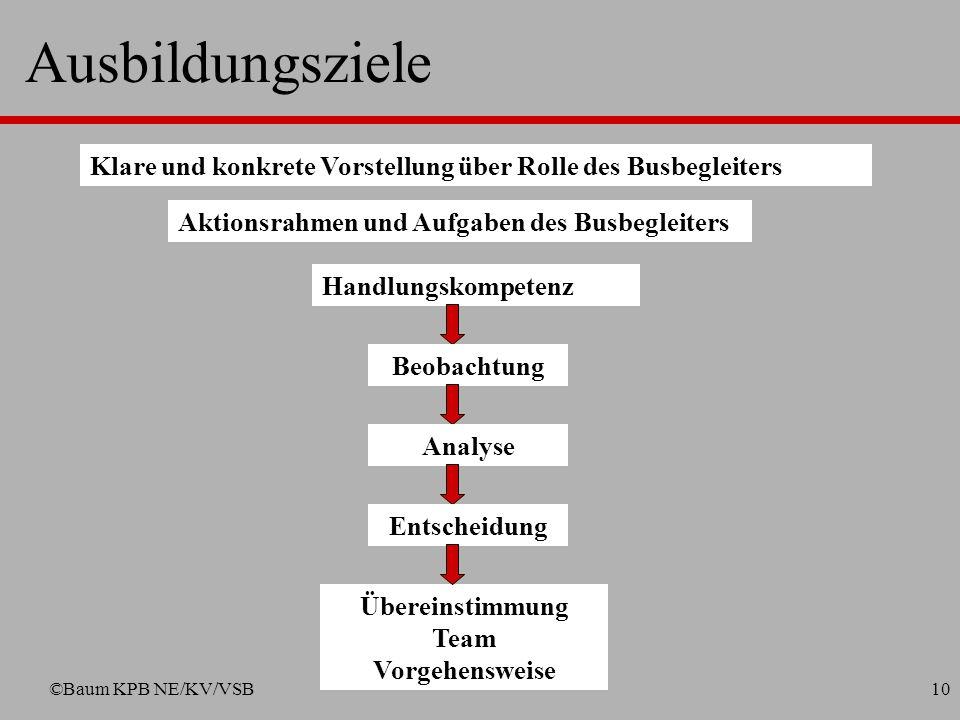 Ausbildungsziele Klare und konkrete Vorstellung über Rolle des Busbegleiters. Aktionsrahmen und Aufgaben des Busbegleiters.