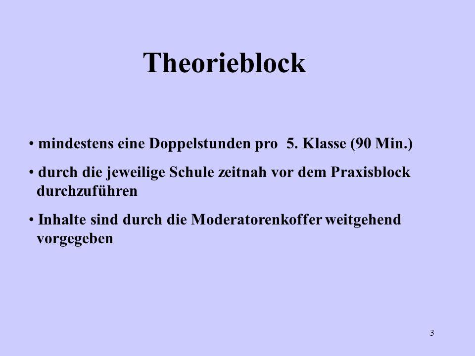Theorieblock mindestens eine Doppelstunden pro 5. Klasse (90 Min.)