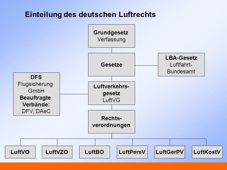 Einteilung des deutschen Luftrechts