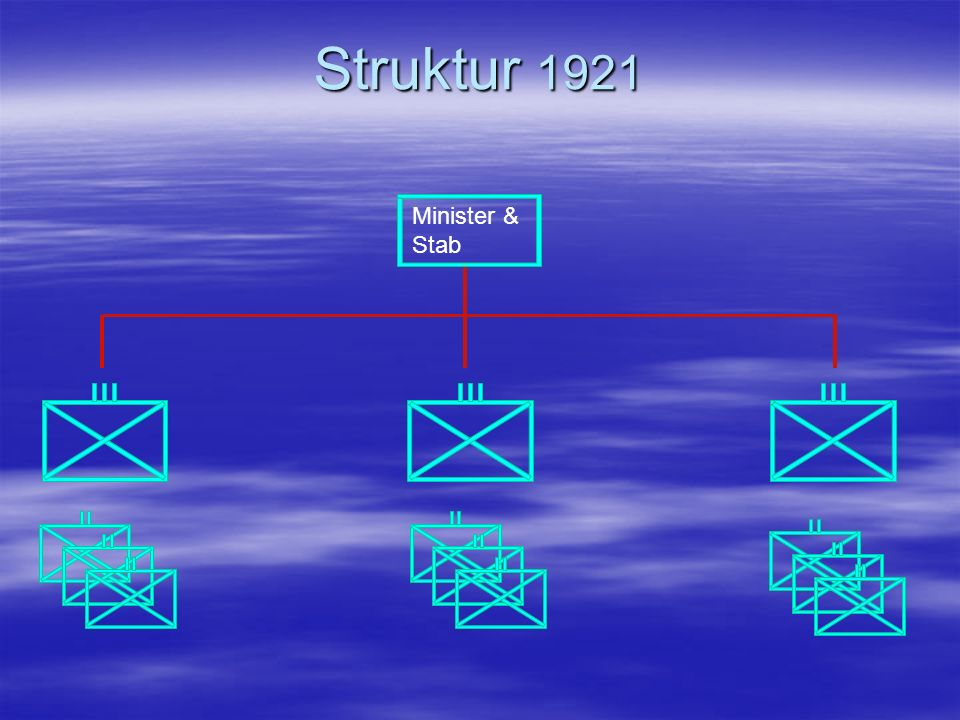Struktur 1921 Minister & Stab