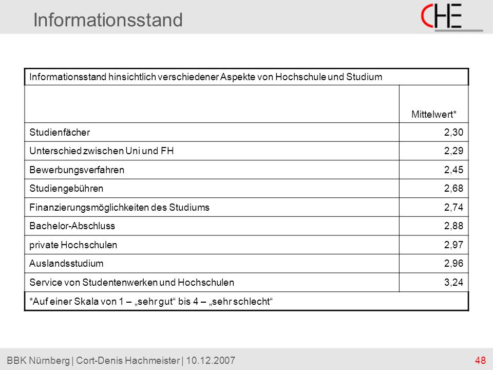 Informationsstand Informationsstand hinsichtlich verschiedener Aspekte von Hochschule und Studium. Mittelwert*