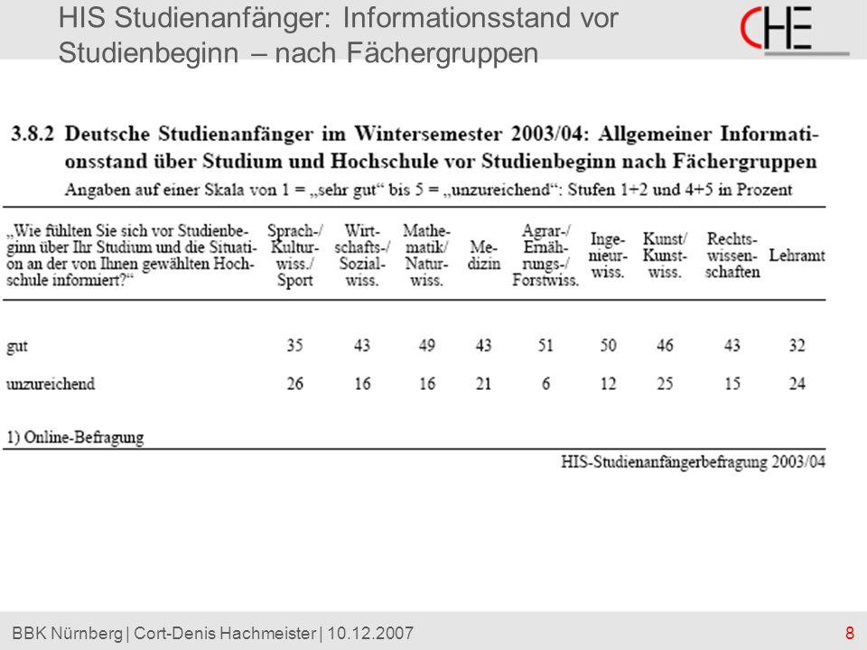 HIS Studienanfänger: Informationsstand vor Studienbeginn – nach Fächergruppen