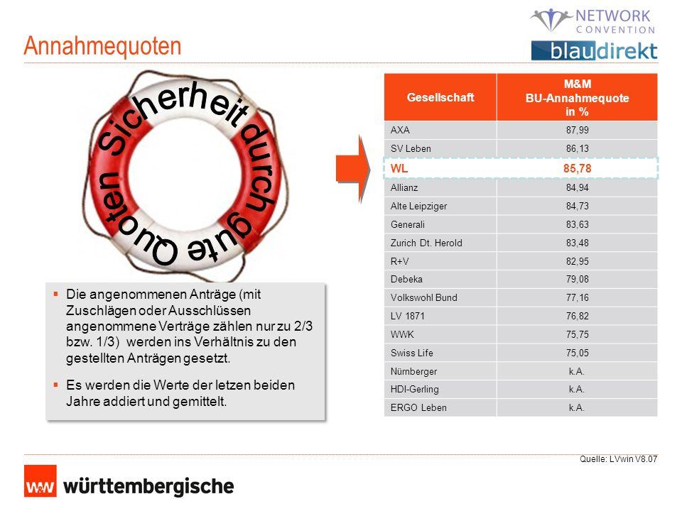 M&M BU-Annahmequote in %