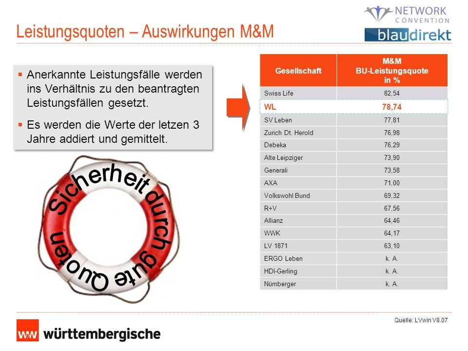 Leistungsquoten – Auswirkungen M&M