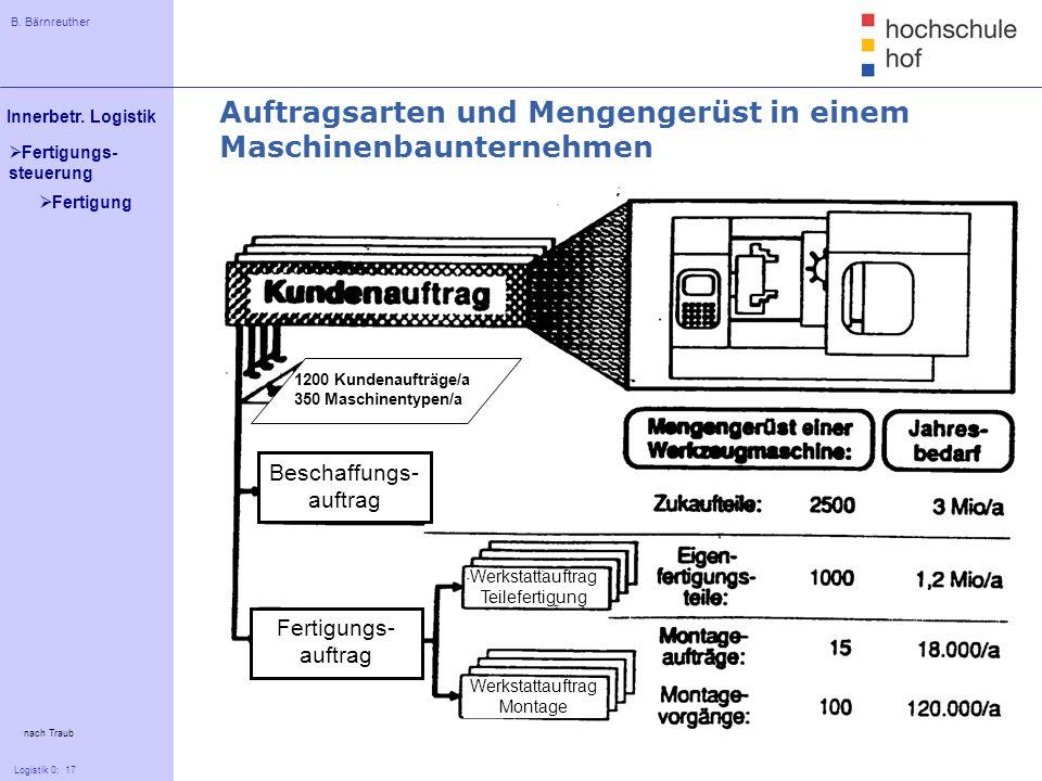 Auftragsarten und Mengengerüst in einem Maschinenbaunternehmen