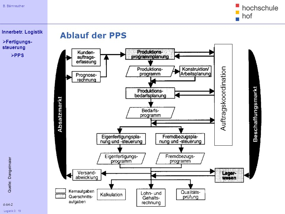 Ablauf der PPS PPS Auftragskoordination Quelle: Dangelmaier d-b4-2