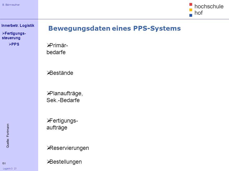 Bewegungsdaten eines PPS-Systems