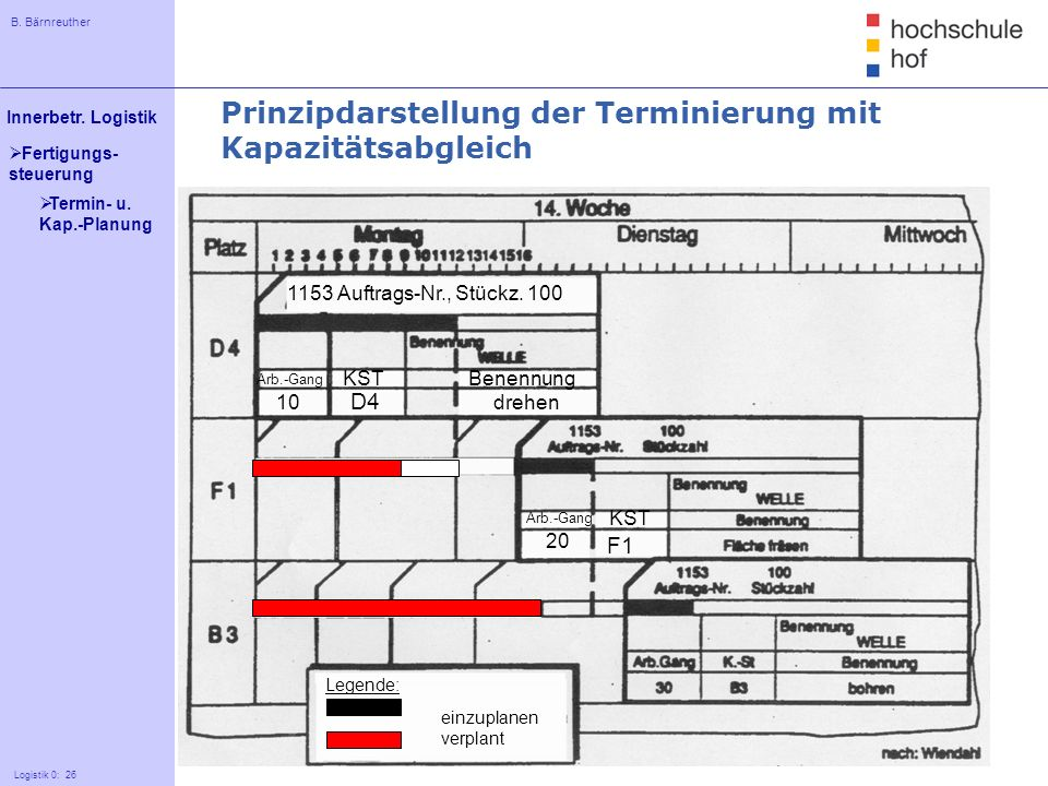 Prinzipdarstellung der Terminierung mit Kapazitätsabgleich