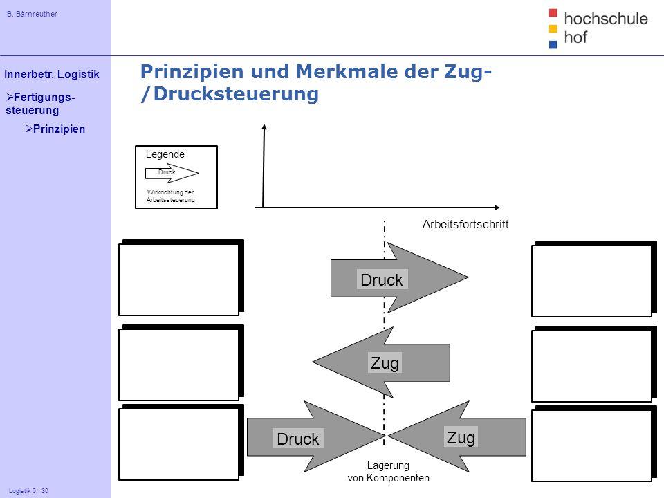 Prinzipien und Merkmale der Zug-/Drucksteuerung