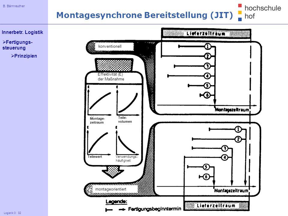 Montagesynchrone Bereitstellung (JIT)
