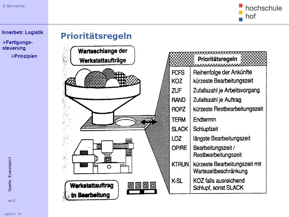 Prioritätsregeln Prinzipien Quelle: Eversheim1 e1-2