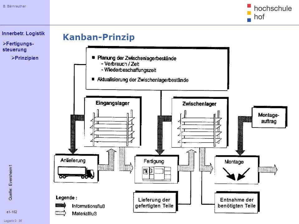 Kanban-Prinzip Prinzipien Lieferung der gefertigten Teile Entnahme der