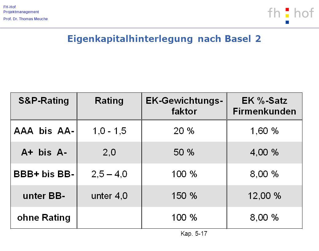 Eigenkapitalhinterlegung nach Basel 2