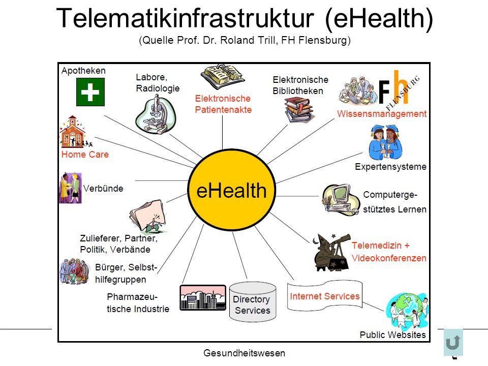 Finanzierung im Gesundheitswesen