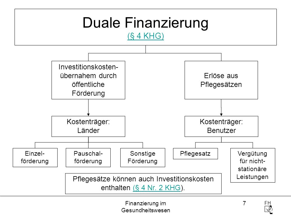 Duale Finanzierung (§ 4 KHG)