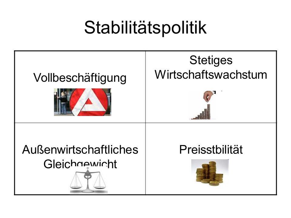 Stabilitätspolitik Vollbeschäftigung Stetiges Wirtschaftswachstum