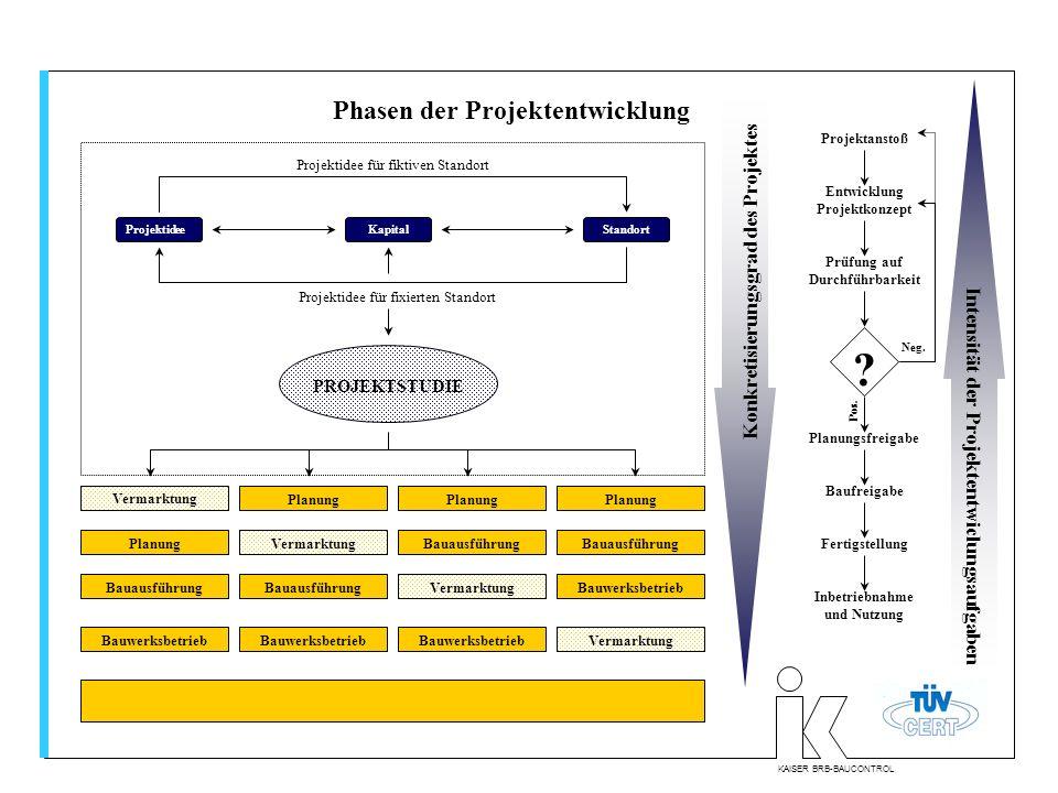Phasen der Projektentwicklung Konkretisierungsgrad des Projektes
