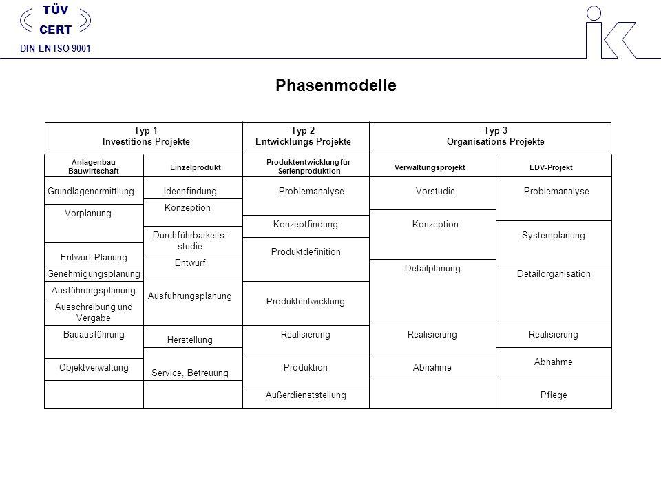 Phasenmodelle TÜV CERT DIN EN ISO 9001 Typ 1 Investitions-Projekte