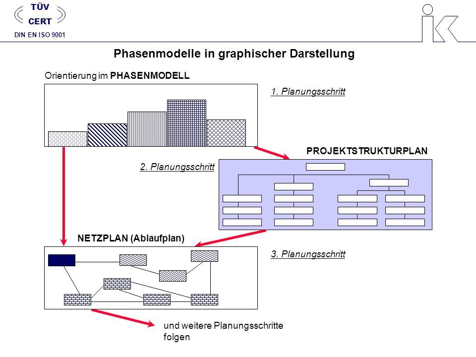 Phasenmodelle in graphischer Darstellung NETZPLAN (Ablaufplan)