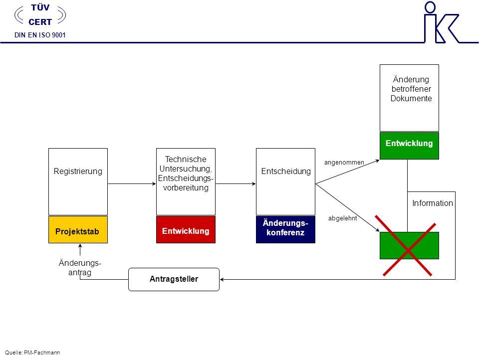 Entwicklung Änderungs- konferenz Projektstab Entwicklung Antragsteller