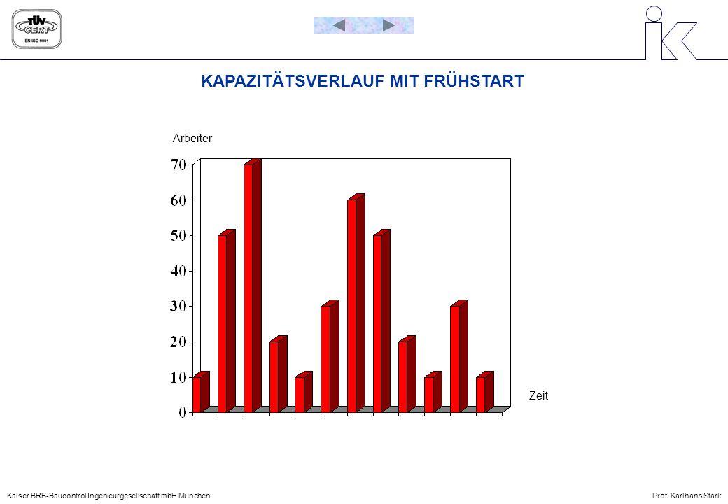 KAPAZITÄTSVERLAUF MIT FRÜHSTART