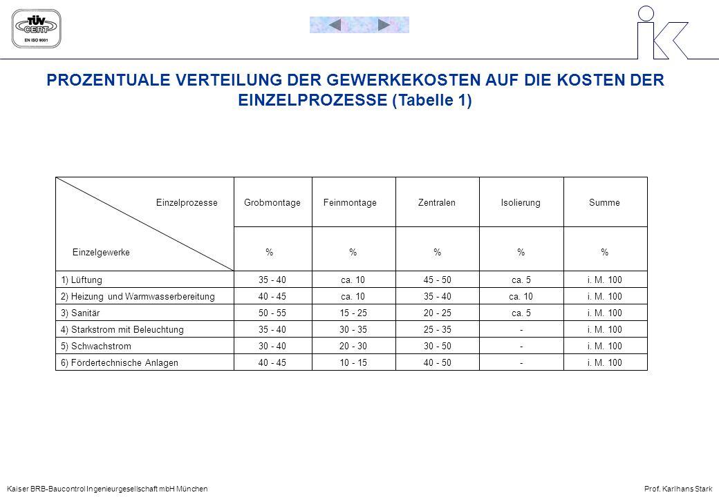 PROZENTUALE VERTEILUNG DER GEWERKEKOSTEN AUF DIE KOSTEN DER EINZELPROZESSE (Tabelle 1)
